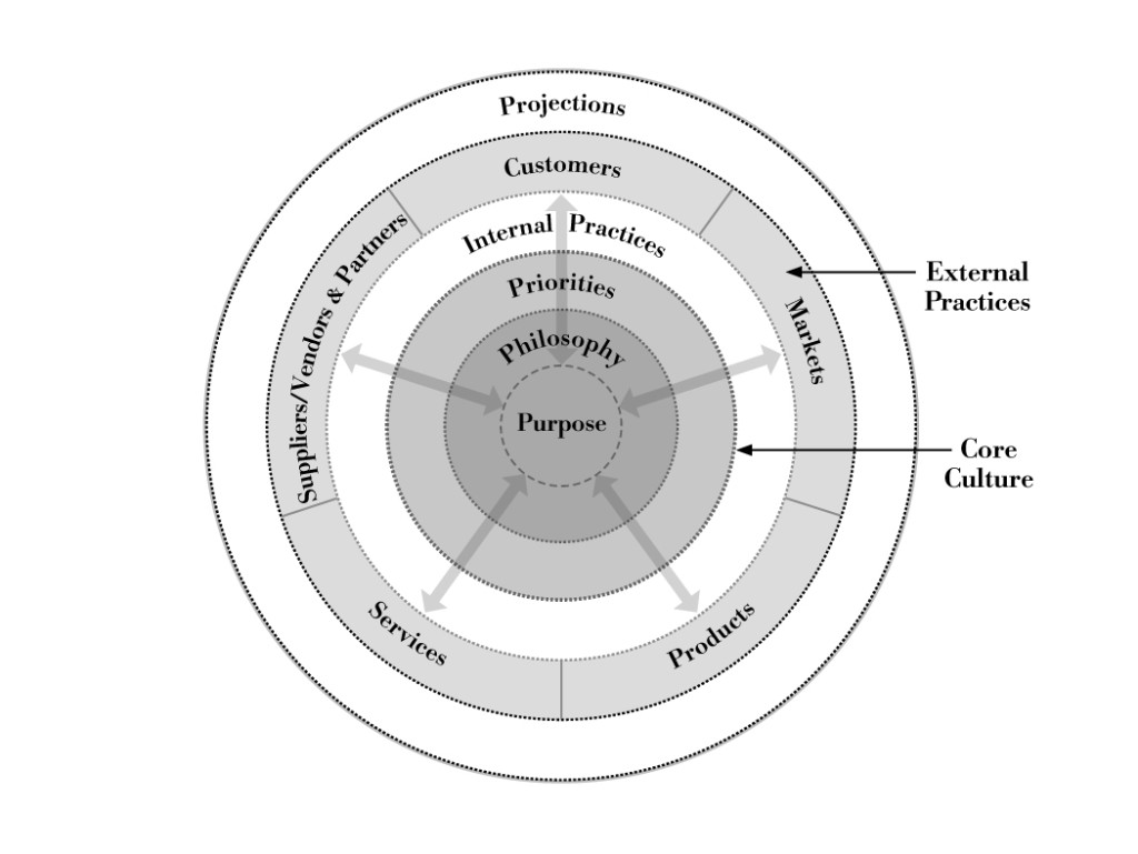 External Practices should be aligned with the Core Culture