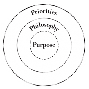 Core Culture = Purpose + Philosophy + Priorities