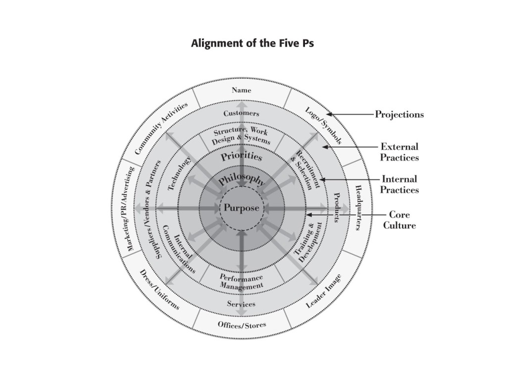 Managing Organizational Change by Alignment of the Five Ps
