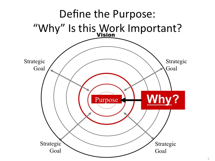 the purpose and importance of questioning It is the best way to get the information we need to make informed decisions and for sales people it is the single most important skill they need to succeed why don't we ask questions if it is obvious that asking questions is such a powerful way of learning why do we stop asking questions.