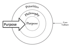 purpose of an organization - re-purpose your purpose