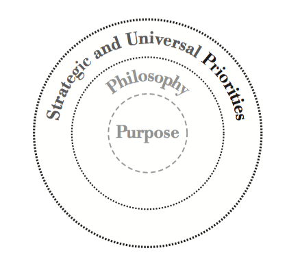 Strategic and Universal Priorities