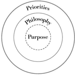 Priorities of an organization