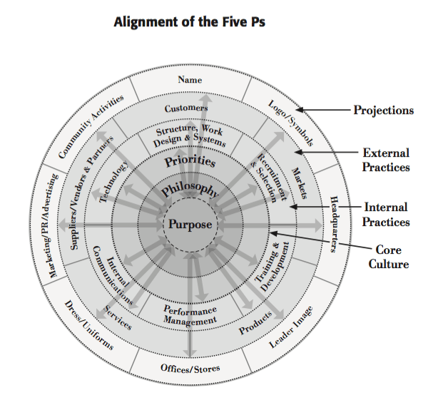 alignment of five ps
