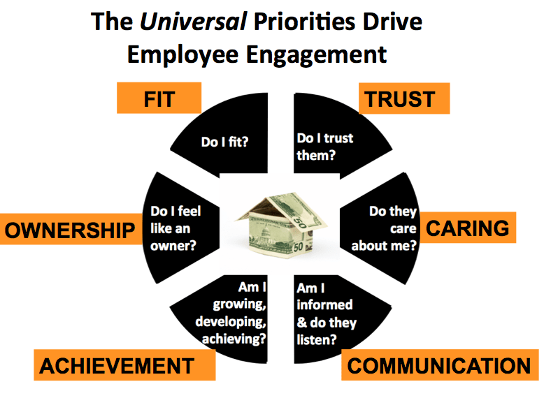 do employee involvement programs improve organizational The impact of employee engagement on best describes the level of employee engagement in your organization critical to improving employee.